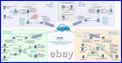 EVE-NG Server + Cisco CML-2 Network Lab Dell R620 32GB with VMware ESXi CCNA CCNP